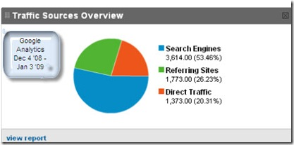Google Analytics Traffic Sources LII 1 month